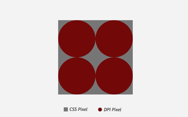 css-pixel-vs-dpi-pixel